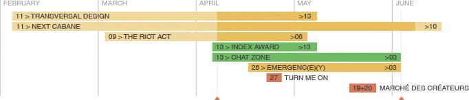 Designcity 2012 Timeline